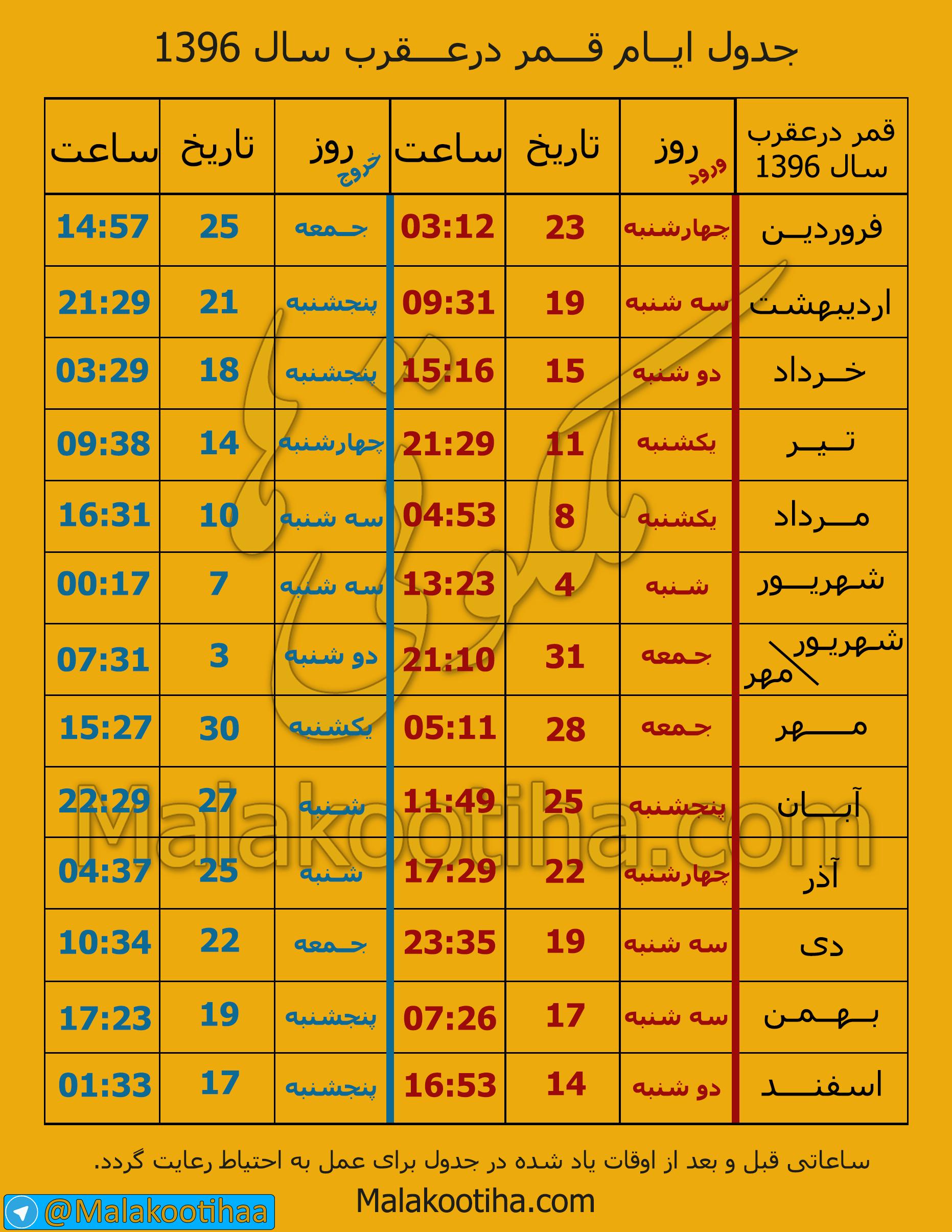 جدول و محاسبه ایام قمر در عقرب سال 96
